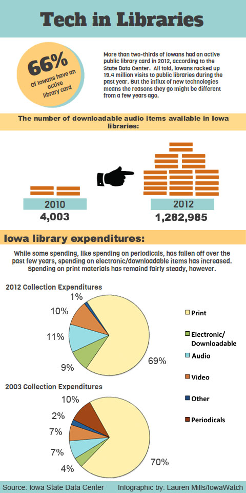 LibraryTechInfographic