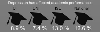 Source: National College Health Assessment. Spring 2013 survey data for UNI UI and National figures; Spring 2012 survey data for ISU.