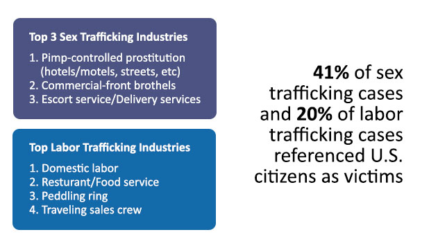 Top-trafficking-industries_NHTRC-5-Year-Report-Infographic_media-crops