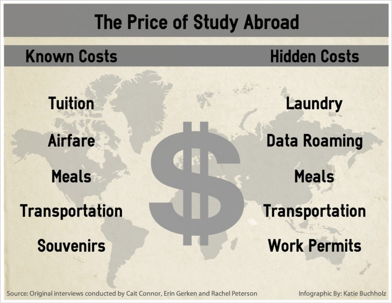 StudyAbroad_Costs