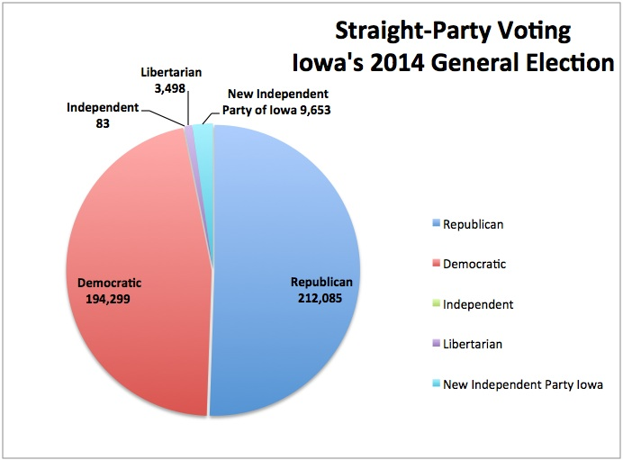 These vote totals are part of the 1.14 million voters casting ballots in Iowa for the 2014 general election. They are not certified. Source: Iowa Secretary of State