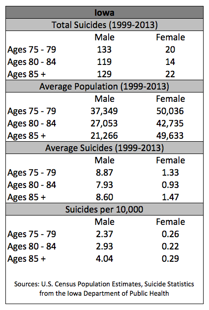 Suicides_Age_Table