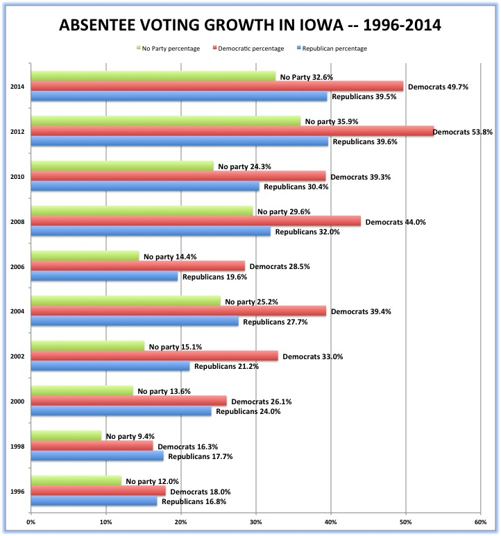 IowaWatch graphic           Source: Iowa Secretary of State