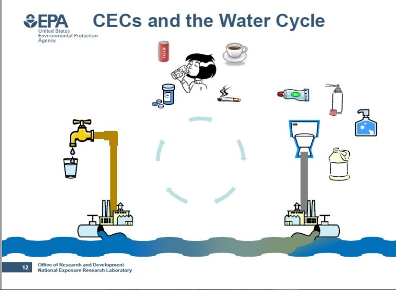 Guide: CEC -- Contaminants of Emerging Concern