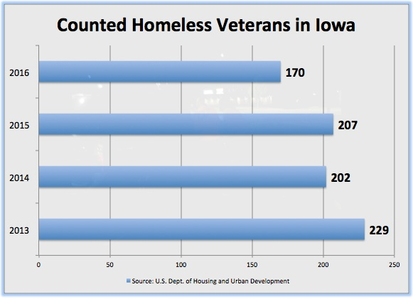 Iowa's homeless veterans are counted the last Wednesday of each January.